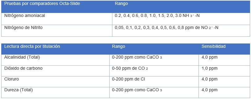 analisis-y-soluciones-ambientales-en-mexico-acuacultura-Tabla 1 Modelo AQ-3