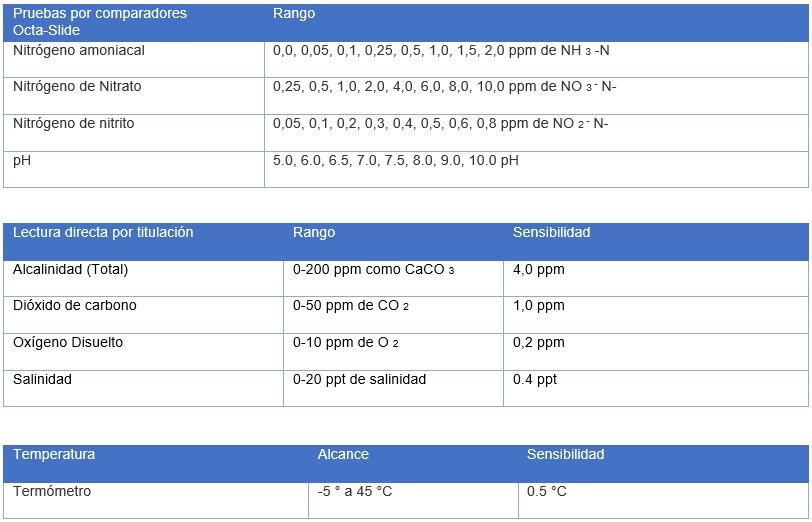 analisis-y-soluciones-ambientales-en-mexico-acuacultura-Tabla 1 Modelo AQ-4