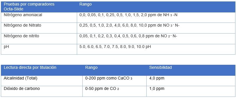 analisis-y-soluciones-ambientales-en-mexico-acuacultura-Tabla 1 Modelo AQ-5