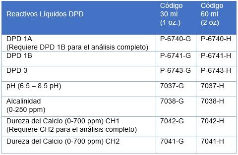 analisis-y-soluciones-ambientales-en-mexico-dfTabla-1 Reactivos-DPD