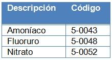 analisis-y-soluciones.ambientale-Medidor-portatil-de-pH-tabla-3