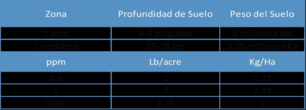 tabla 2 suelos